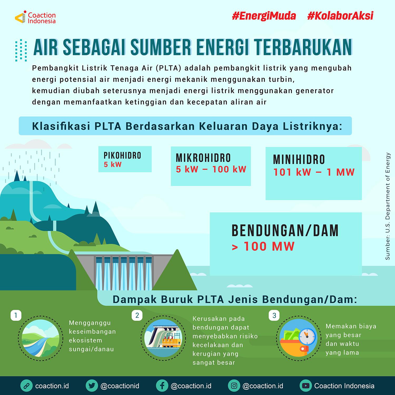 Air sebagai Sumber Energi Terbarukan