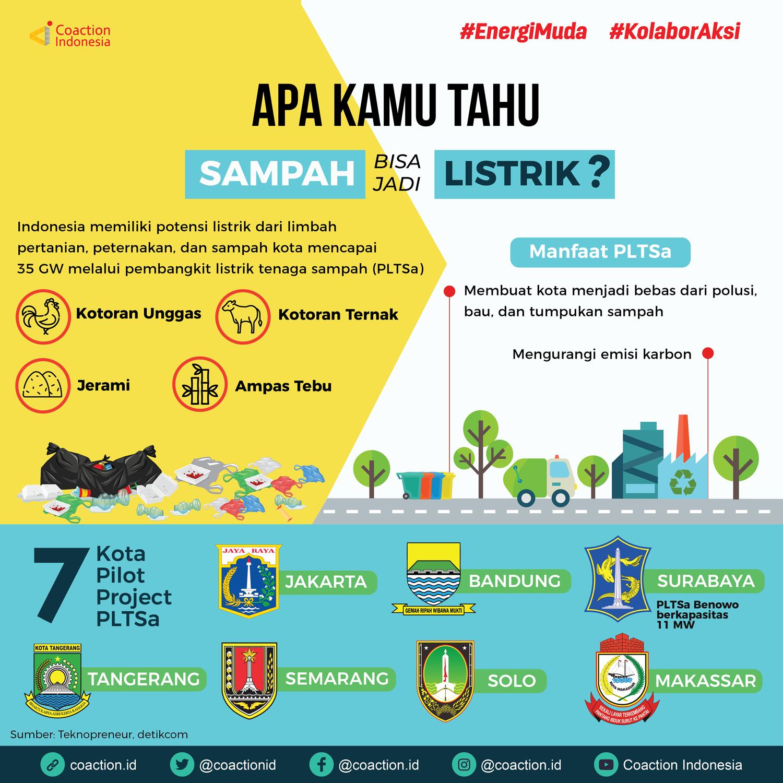 Mengolah Sampah Jadi Listrik Melimpah Koaksi Indonesia