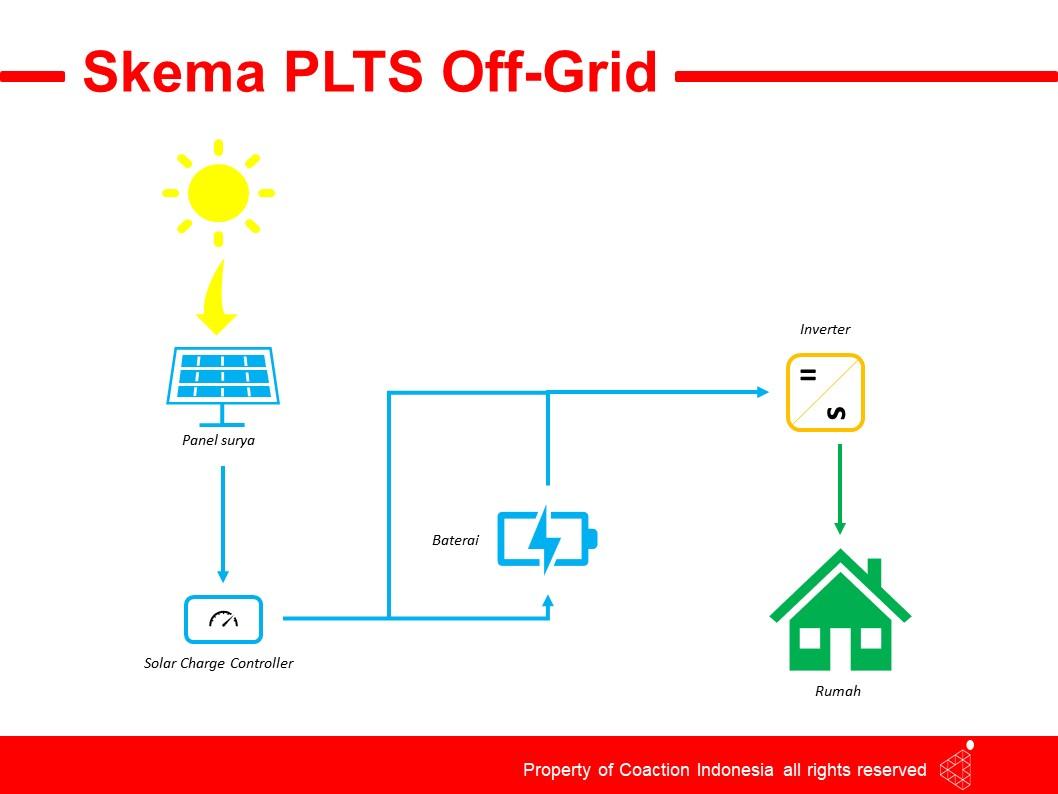 Gambar 2. PLTS Off-Grid
