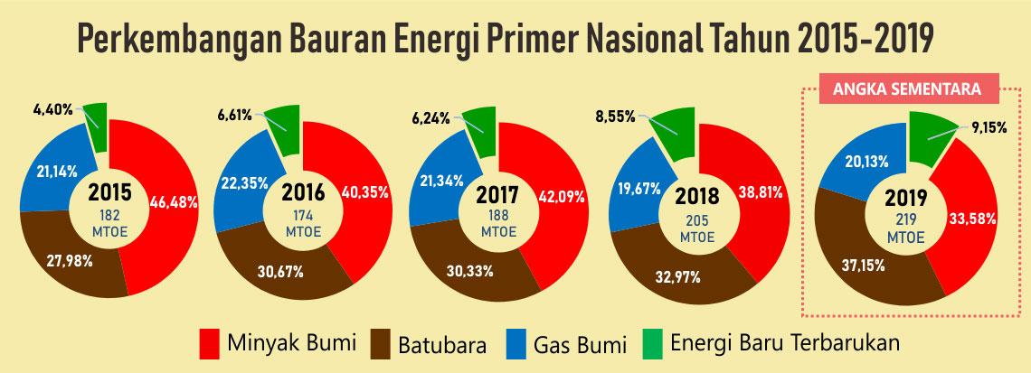 Gambar 1. Perkembangan Bauran Energi Primer Nasional Tahun 2015-2019
