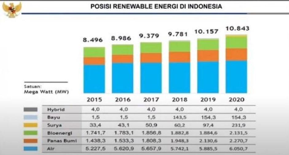 Sumber: Direktorat Jenderal Industri Logam, Mesin, Alat Transportasi, dan Elektronika Kementerian Perindustrian Republik Indonesia