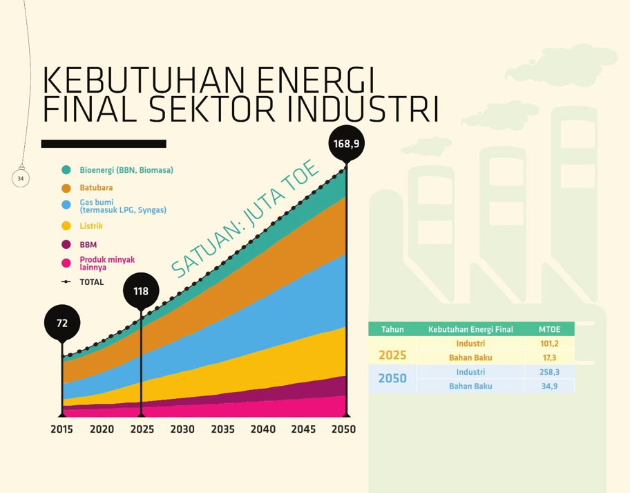 Sumber: Dewan Energi Nasional