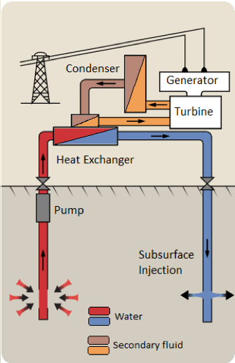 Gambar 3. Sistem Geothermal Power Plant [3].