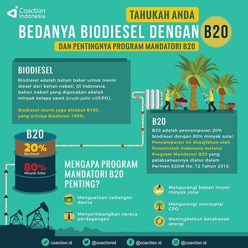 Beda Biodiesel dengan B20