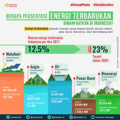 Pemanfaatan Energi Terbarukan di Indonesia