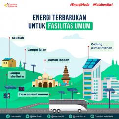 Energi Terbarukan untuk Fasilitas Umum
