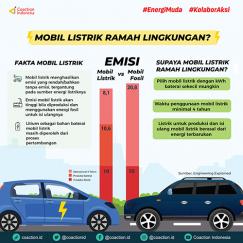 Polemik Mobil Listrik