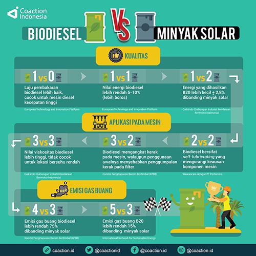 Biodiesel vs Minyak Solar