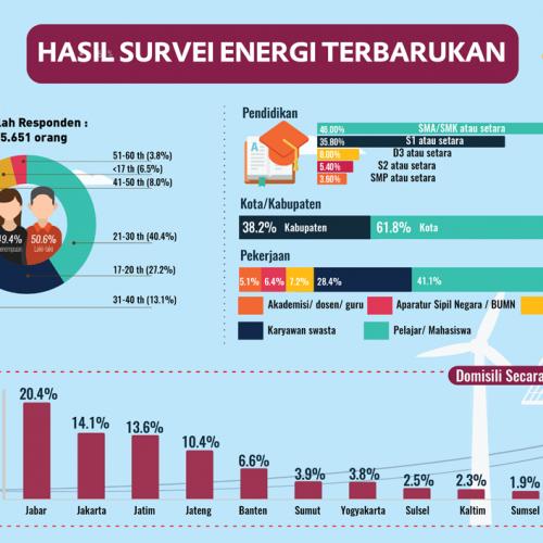 Hasil Survei Persepsi Publik Terkait Energi Terbarukan